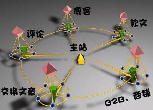 利用反向链接进行SEO优化的方法及技巧