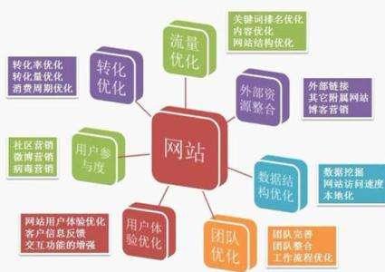 学习网站SEO优化整体质量