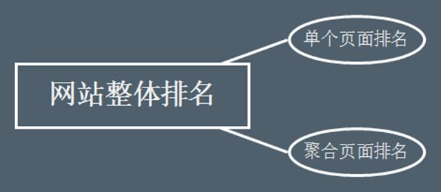 推荐 网站SEO搜索流量提升的4个关键点