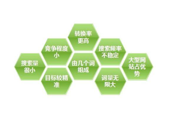 分享seo方法