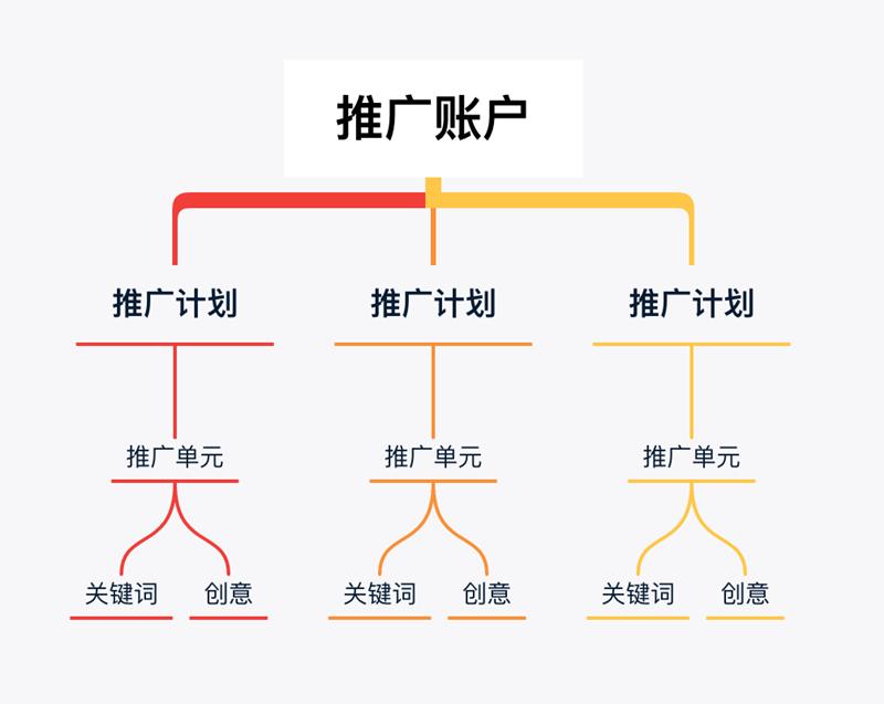 搜索引擎营销SEM百度竞价推广实操指南