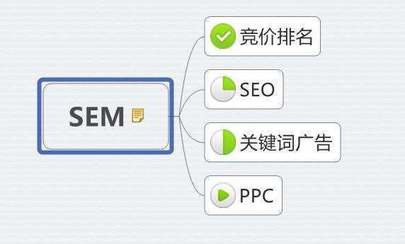 网络营销推广的主要方式及优缺点分析