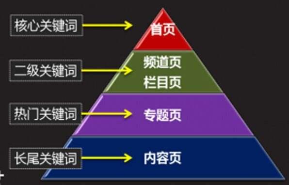 关键词布局是典型的站内seo