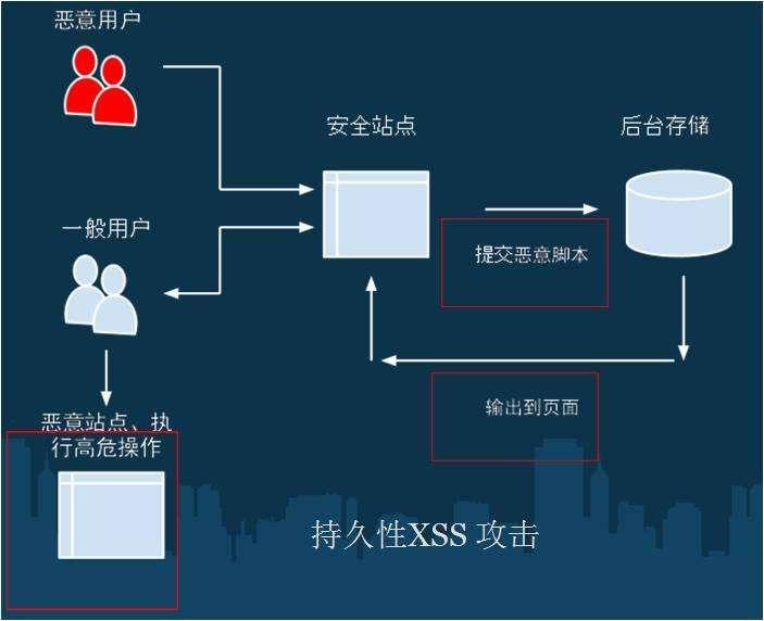 跨站脚本攻击XSS是什么?