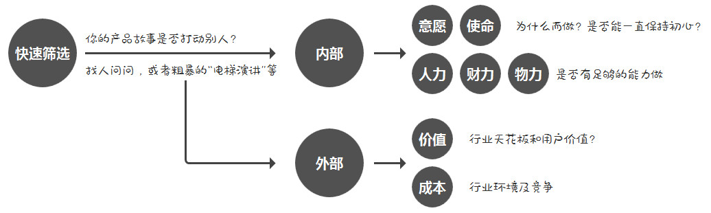 结合产品从0到1,阐述各阶段的产品方法论
