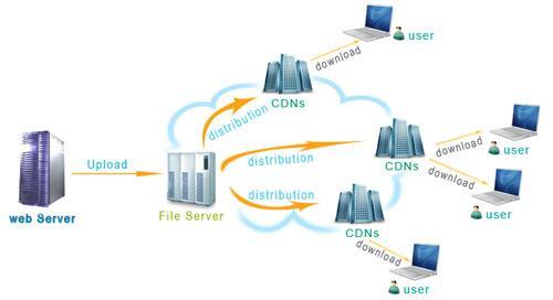 网站使用CDN加速的优劣势分析