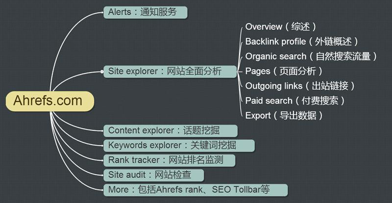 英文外贸SEO工具Ahrefs超详细使用教程