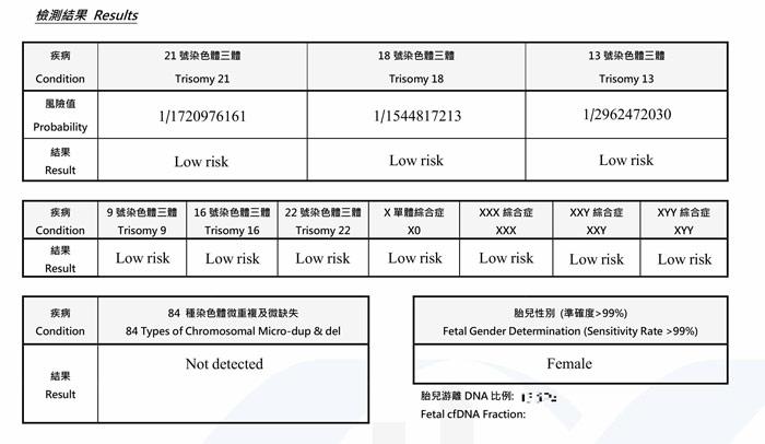 香港无创dna报告单怎么看